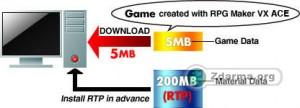 Naopak jeden balíček RTP redukuje veškerý obsah, potřebný ke hraní her